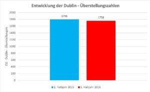 dublin-ueberstellungen-2